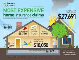 cool most expensive home insurance claims insurance center infographics insurance check more at