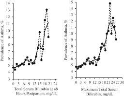 Prevalence Of Asthma By Total Serum Bilirubin Level