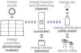 solar electricity photovoltaic systems and components grid photo voltaic system components
