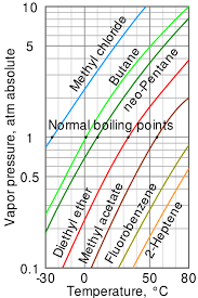 Boiling Point Wikiwand