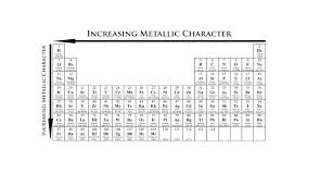 Metallic Character The Periodic Table Of Elements
