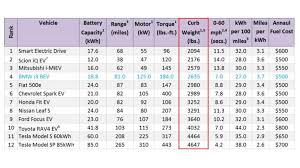 Ev Curb Weight Chart Fig3 Insideevs Photos