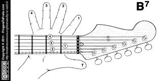 Finger Chart Guitar Notes Fingers To Frets Visual Guitar Chord Charts For Lefties