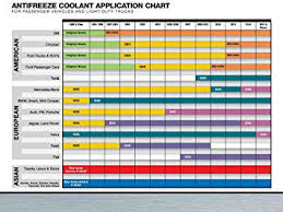 Antifreeze Color Chart Maxlife Valvoline Universal Antifreeze Coolant Ready To Use 1gal 719005