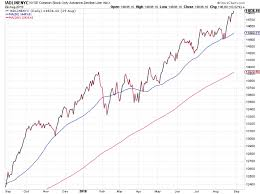 New York Stock Exchange Advance Decline Line Chart Michael Gouvalaris Blog Lets Stop With The Lack Of