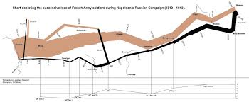 Map And Line Chart Showing Napoleons Retreat From Moscow
