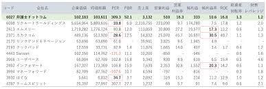 弁護士 ドット コム 株価