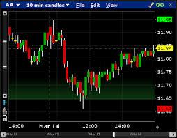 Interactive Brokers Chart Trader Introduction To Trader Workstation Webinar Notes