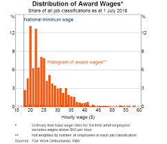 Minimum Wage Australia Chart The Effect Of Minimum Wage Increases On Wages Hours Worked