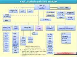 Eib Organisation Chart Defence Research And Development Organisation Drdo Epicos