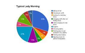 Bad Charts Bad Chart Thursday Pie Charts For Ladies Skepchick