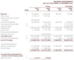 How Do Malaysian Ace Market Companies Report Comprehensive Income