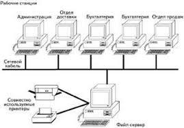 Дипломная работа Совершенствование существующей локальной  Компоненты сети клиент сервер