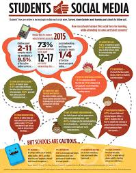 essay on social networking sites the schoenblog effects of social  the schoenblog this infographic from ascd is from 2011 but the trends are clear students use