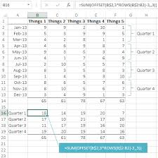 Quarterly Charts In Excel Excel Formulas To Summarise Monthly Data Into Quarters My