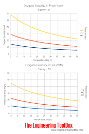 Water Boiling Chart How Much Disolved Oxygen Is Removed By Boiling Water