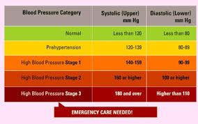 High Blood Pressure Measurement Chart High Blood Pressure