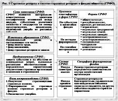 Реферат Страховое дело в схемах ru Реферат Страховое дело в схемах