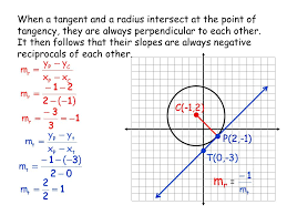 and a radius intersect at the point of tangency they are always perpendicular to each other it then follows that their slopes are always negative