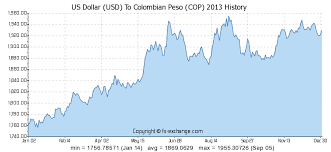 Money Conversion Chart Pesos To Dollars Us Dollar Usd To Colombian Peso Cop History Foreign