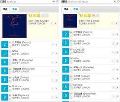 Kkbox Hong Kong Chart Super Junior Kembali Melanjutkan Rekor Di Chart Kkbox