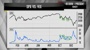 Vix Stock Chart Cramer Charts Suggest Lower Volatility Higher Stock Prices