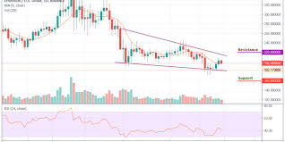 Ethereum Price Analysis Significant Movement Is Expected As