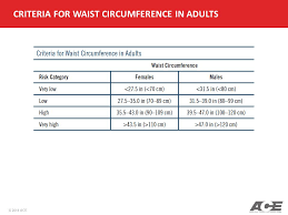Acsm Waist Circumference Chart Ace Personal Trainer Manual Ppt Video Online Download