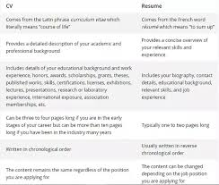 what is a cv resume. What is the difference between CV and resume Quora