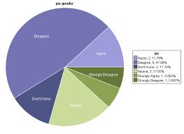 American Ethnic Groups Pie Chart 38 Extraordinary Racism Pie Chart