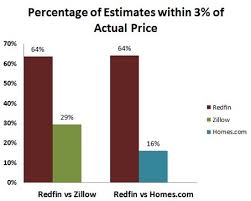 Independent Study Finds Redfin Estimate To Be Most Accurate