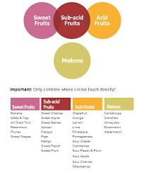 Fruit Food Combining Chart 42 Matter Of Fact Acid In Fruit Chart