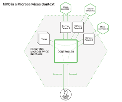 frontend microservices mvc 1024x860 building a web frontend with microservices and nginx plus on framework template engines