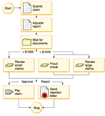 Car Insurance Quotes Ma Mesmerizing Auto Insurance Quotes Ma Flowchart