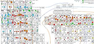 weltanschuuang: Best Periodic Table Ever