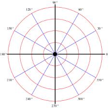Polar Coordinates From Wolfram Mathworld