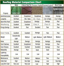 Roofing Material Comparison Chart Thoughts Anyone Does