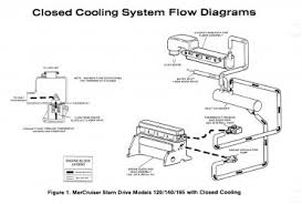 cooling mercruiser system flow diagram wiring diagram for car engine raw water cooling system diagram moreover 4 8 vortec engine diagram likewise chevy coolant flow diagram