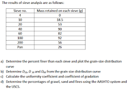 D60 Chart Analysis Solved The Results Of Sieve Analysis Are As Follows Dete