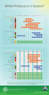 Cuesa Fruit Seasonality Chart Infographic What To Eat When To Eat Fruit And Vegetables
