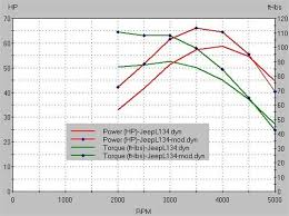 help me tune my l134 pirate4x4 com 4x4 and off road forum if this is correct i should have actually improved my low rpm performance over stock less overlap and shorter duration that makes sense to me