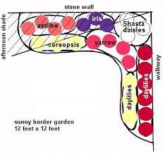 Small Picture Garden Planning Border Gardens Gardenorg