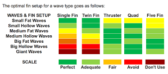 Matching Your Surfboard Fins With Surf Conditions