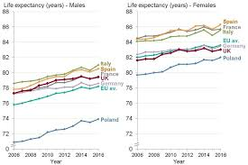 Expectancy Chart Definition Chapter 1 Population Change And Trends In Life Expectancy