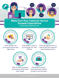 List Of Skills And Talents Your List Of The Most Important Customer Service Skills According
