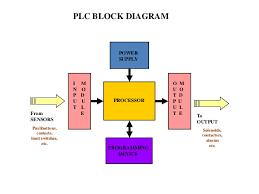plc  programmable logic controller    plc block diagram power supply processor i m n o p d u u t l e o m u o t d p u u l