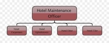 Organisation Chart Of Maintenance Department In Hotel Engineering Cartoon Png Download 1300 500 Free