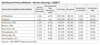 Assisted living market penetration rates