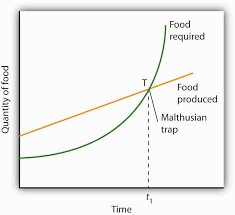 population growth and economic development principles of if population grows at a fixed exponential rate the amount of food required will increase exponentially but malthus held that the output of food could