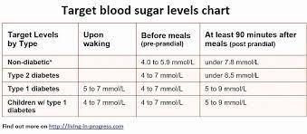 45 Factual Prediabetes Sugar Level Chart
